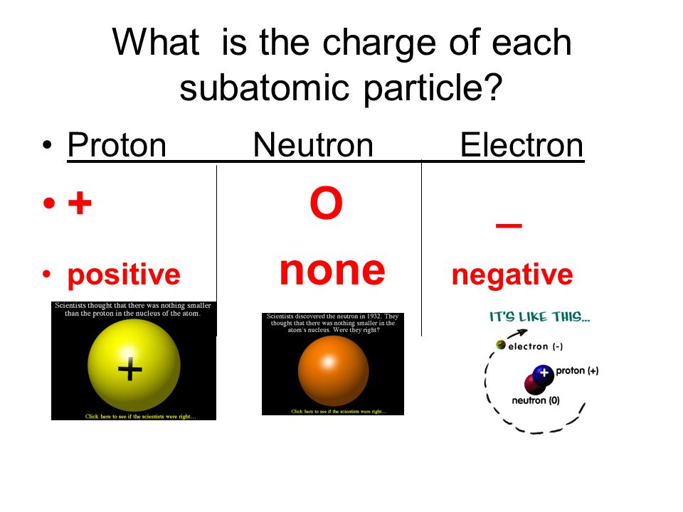What is the charge of each subatomic particle Proton Neutron Electron + O _ positive none negative