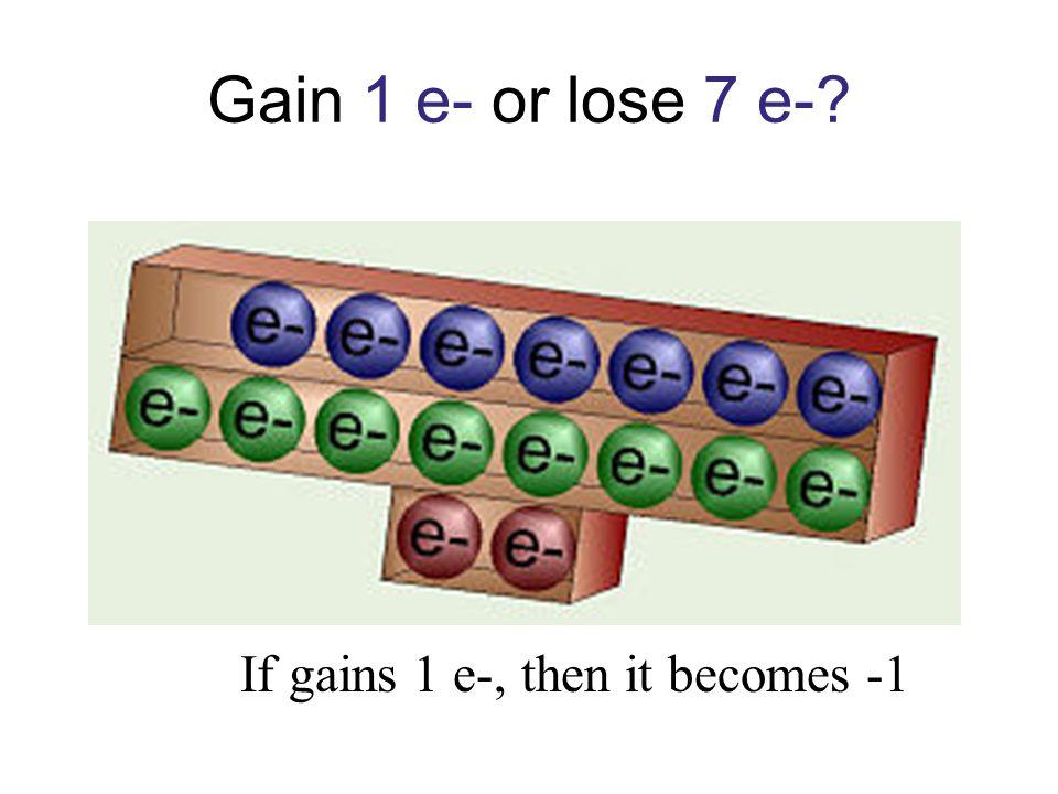 Gain 1 e- or lose 7 e-? If gains 1 e-, then it becomes -1