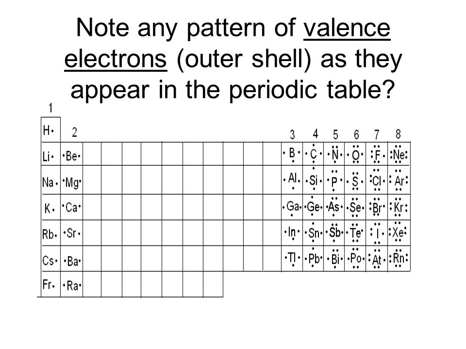 Note any pattern of valence electrons (outer shell) as they appear in the periodic table