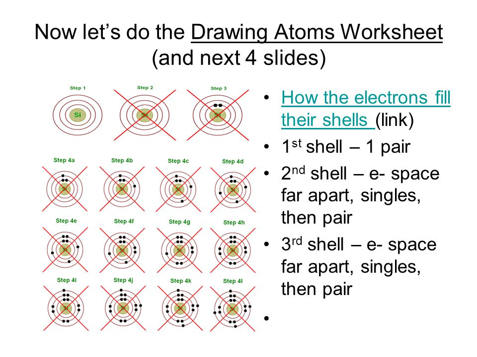 Now let's do the Drawing Atoms Worksheet (and next 4 slides) How the electrons fill their shells (link)How the electrons fill their shells 1 st shell – 1 pair 2 nd shell – e- space far apart, singles, then pair 3 rd shell – e- space far apart, singles, then pair