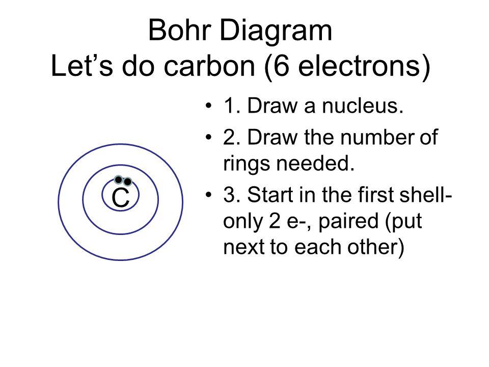Bohr Diagram Let's do carbon (6 electrons) 1. Draw a nucleus.