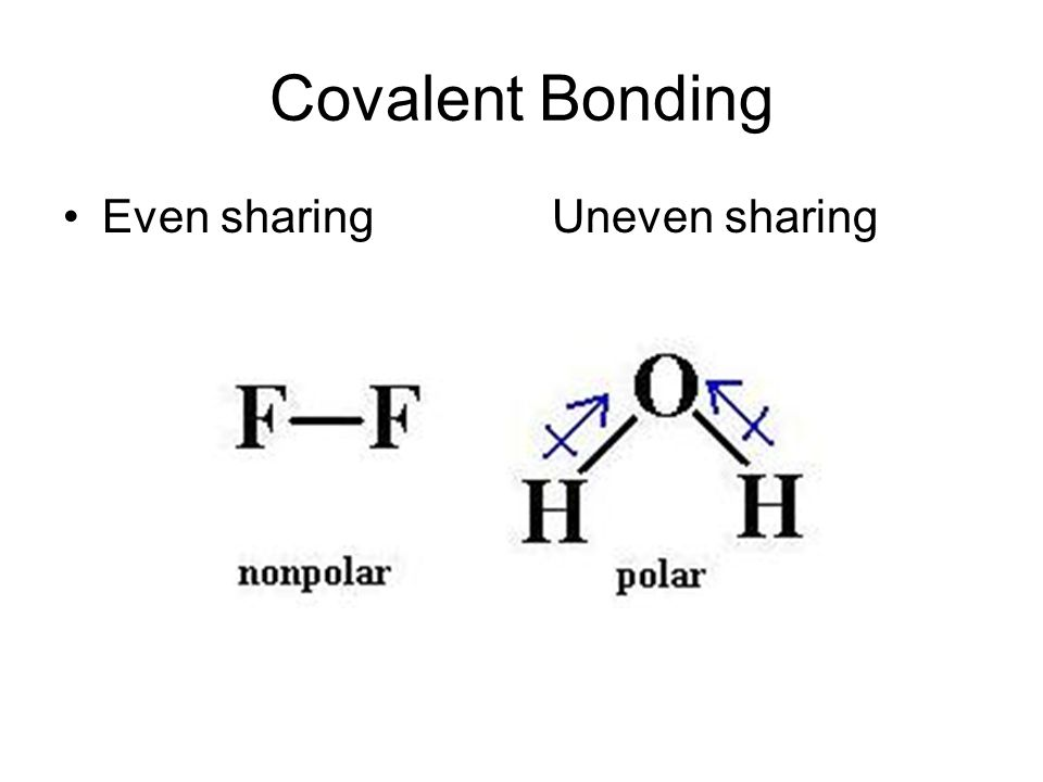 Covalent Bonding Even sharing Uneven sharing