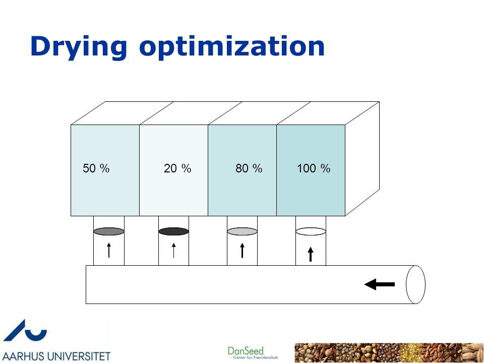 Drying optimization 50 % 20 % 80 % 100 %