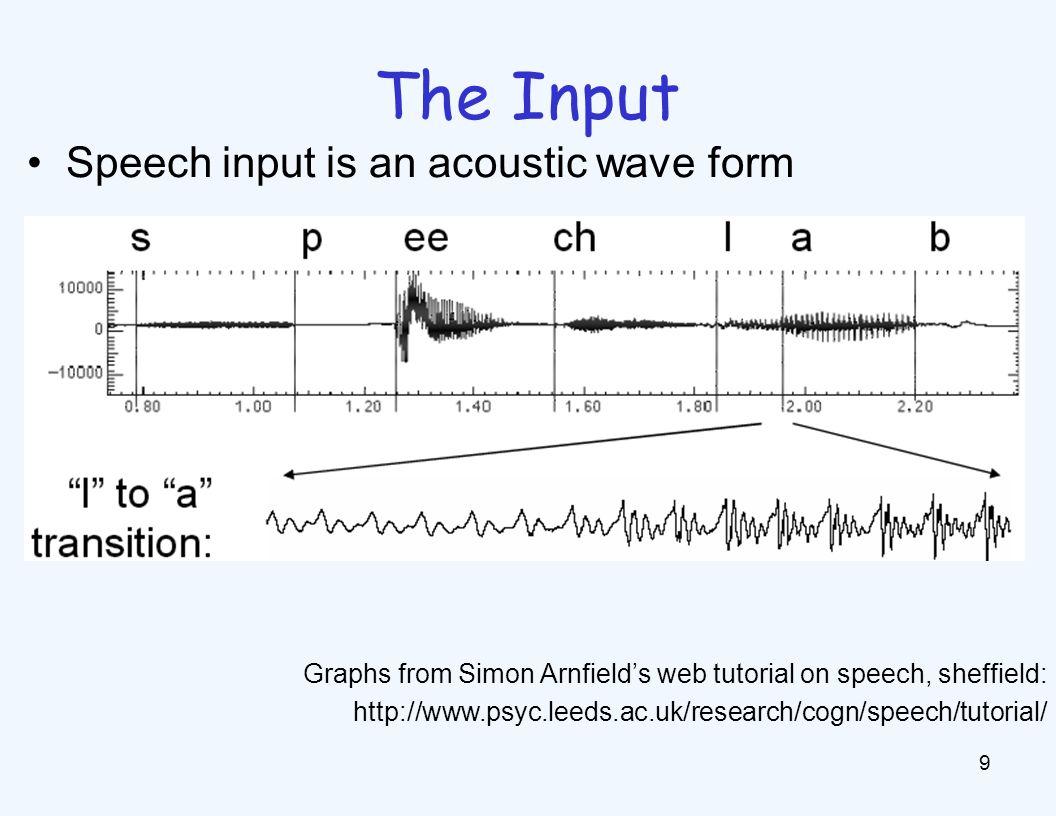 The Input 9 Speech input is an acoustic wave form Graphs from Simon Arnfield's web tutorial on speech, sheffield: http://www.psyc.leeds.ac.uk/research