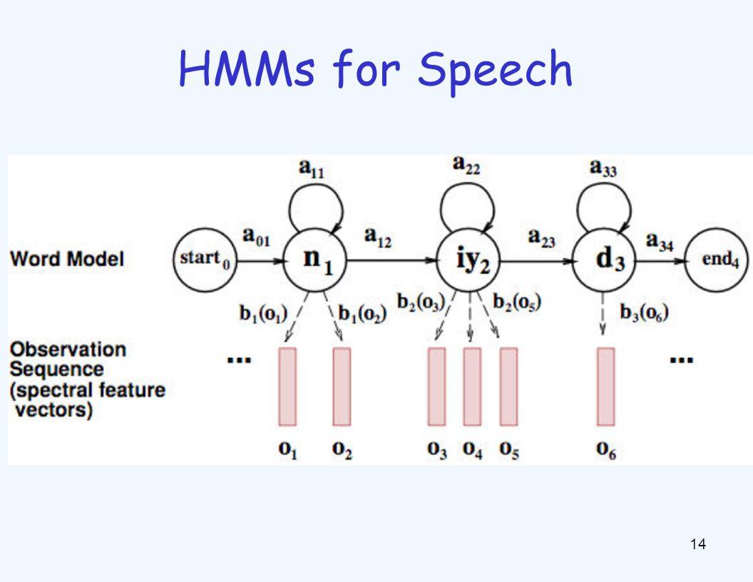 HMMs for Speech 14