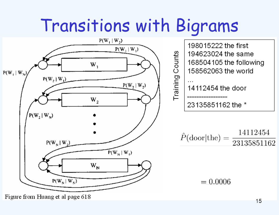 Transitions with Bigrams 15