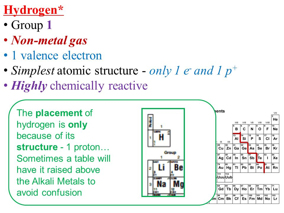 Hydrogen* Group 1 Non-metal gas 1 valence electron Simplest atomic structure - only 1 e - and 1 p + Highly chemically reactive The placement of hydrog