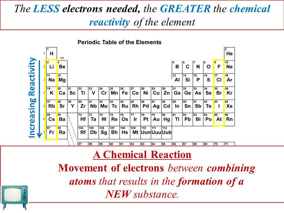 The LESS electrons needed, the GREATER the chemical reactivity of the element A Chemical Reaction Movement of electrons between combining atoms that r