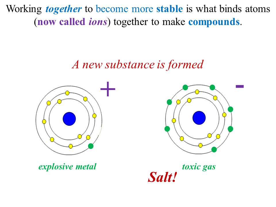 Working together to become more stable is what binds atoms (now called ions) together to make compounds. + - explosive metaltoxic gas A new substance