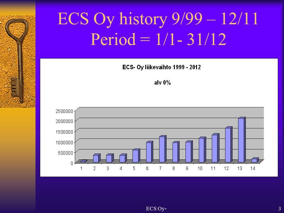 ECS Oy-3 ECS Oy history 9/99 – 12/11 Period = 1/1- 31/12
