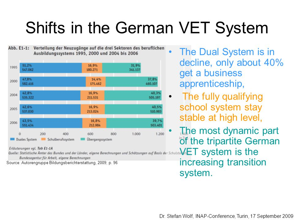 Shifts in the German VET System The Dual System is in decline, only about 40% get a business apprenticeship, The fully qualifying school system stay s