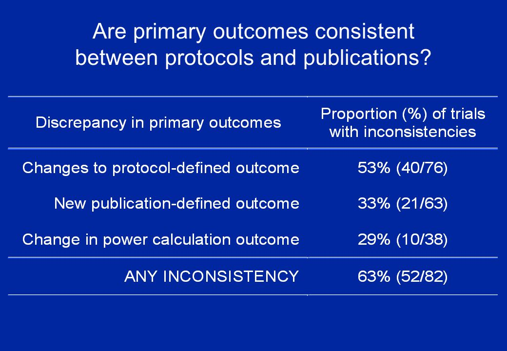 Are primary outcomes consistent between protocols and publications
