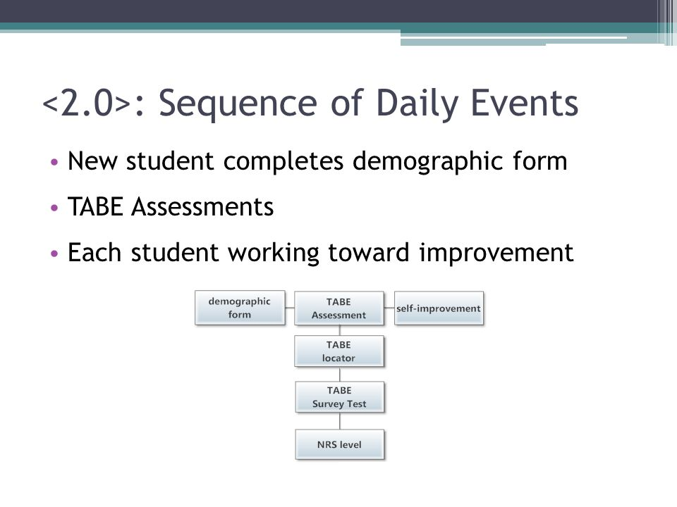: Module Quiz 1.Which is not an objective of the Learning Center.
