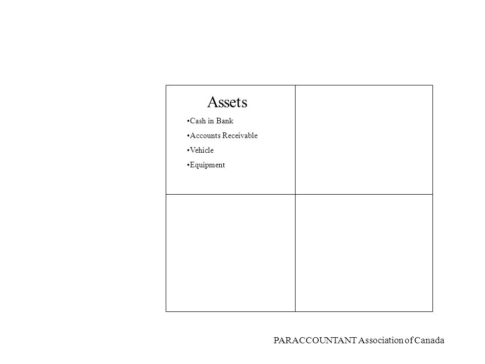 PARACCOUNTANT Association of Canada What is the Balance Sheet equation.