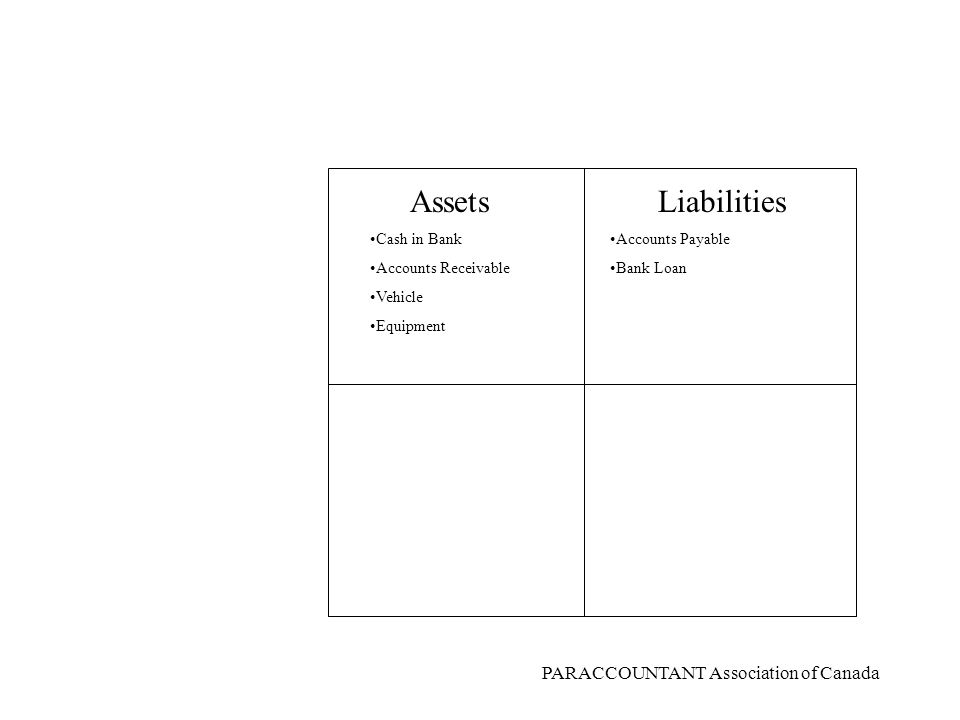 PARACCOUNTANT Association of Canada AssetsLiabilities Equity (Net worth) Cash in Bank Accounts Receivable Vehicle Equipment Accounts Payable Bank Loan