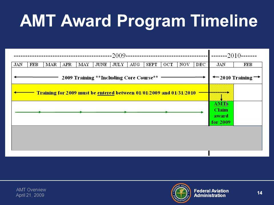 Federal Aviation Administration 14 AMT Overview April 21, 2009 AMT Award Program Timeline