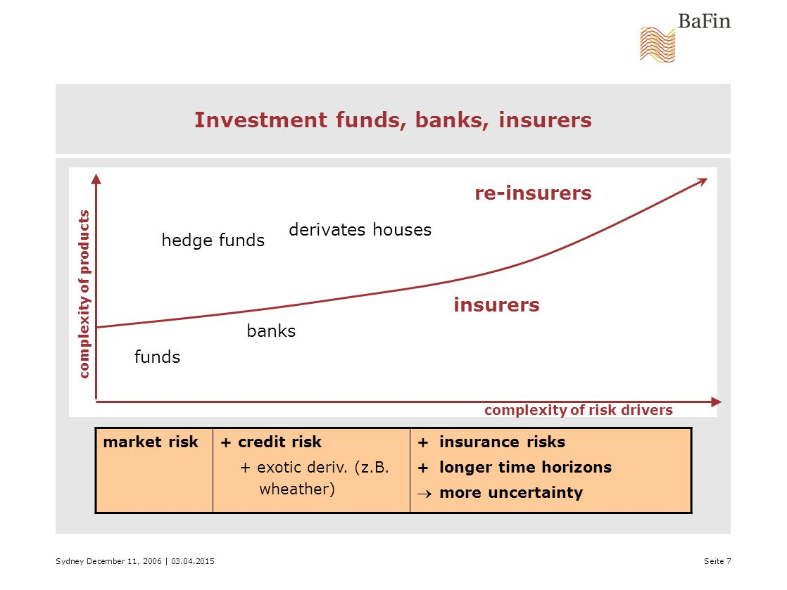 Sydney December 11, 2006 | 03.04.2015Seite 7 Investment funds, banks, insurers funds hedge funds banks derivates houses insurers re-insurers complexity of products complexity of risk drivers market risk + credit risk + exotic deriv.