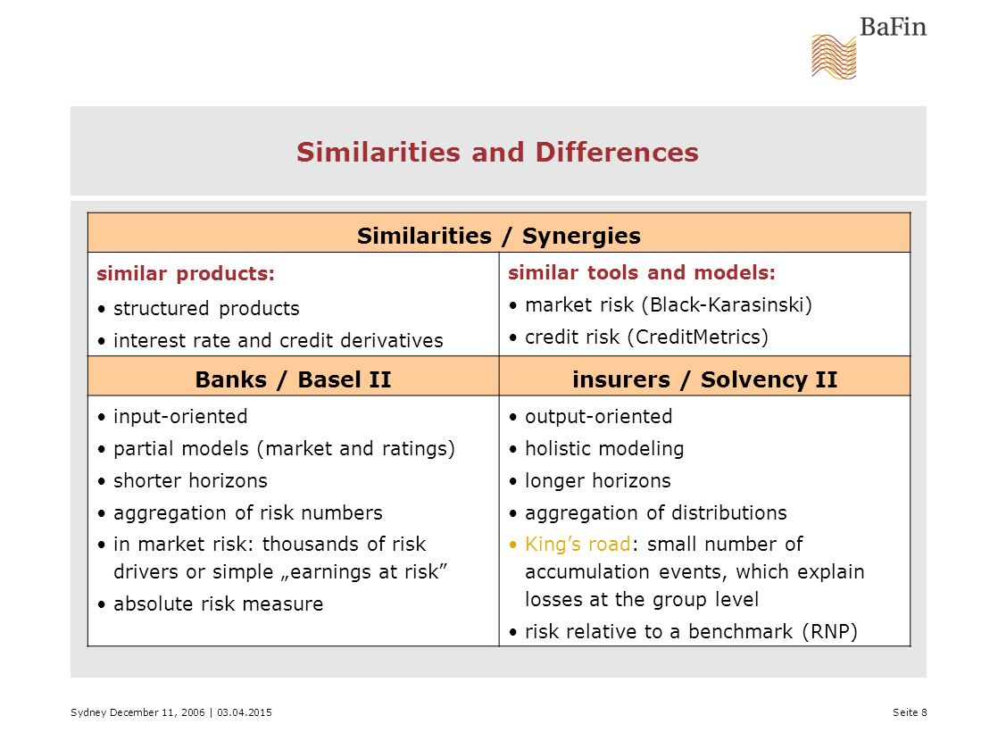 "Sydney December 11, 2006 | 03.04.2015Seite 8 Similarities and Differences Similarities / Synergies similar products: structured products interest rate and credit derivatives similar tools and models: market risk (Black-Karasinski) credit risk (CreditMetrics) Banks / Basel IIinsurers / Solvency II input-oriented partial models (market and ratings) shorter horizons aggregation of risk numbers in market risk: thousands of risk drivers or simple ""earnings at risk absolute risk measure output-oriented holistic modeling longer horizons aggregation of distributions King's road: small number of accumulation events, which explain losses at the group level risk relative to a benchmark (RNP)"