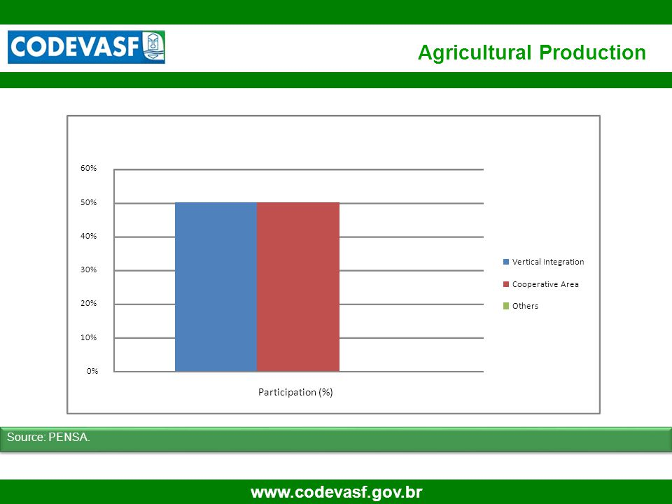 15 www.codevasf.gov.br Agricultural Production Source: PENSA. 0% 10% 20% 30% 40% 50% 60% Participation (%) Vertical Integration Cooperative Area Other