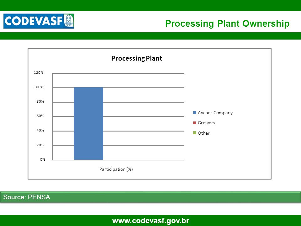 22 www.codevasf.gov.br Processing Plant Ownership Source: PENSA 0% 20% 40% 60% 80% 100% 120% Participation (%) Processing Plant Anchor Company Growers