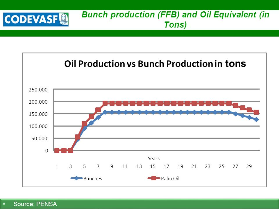 28 www.codevasf.gov.br Bunch production (FFB) and Oil Equivalent (in Tons) Source: PENSA 0 50.000 100.000 150.000 200.000 250.000 ANO 1 3 5 7 9 11 ANO