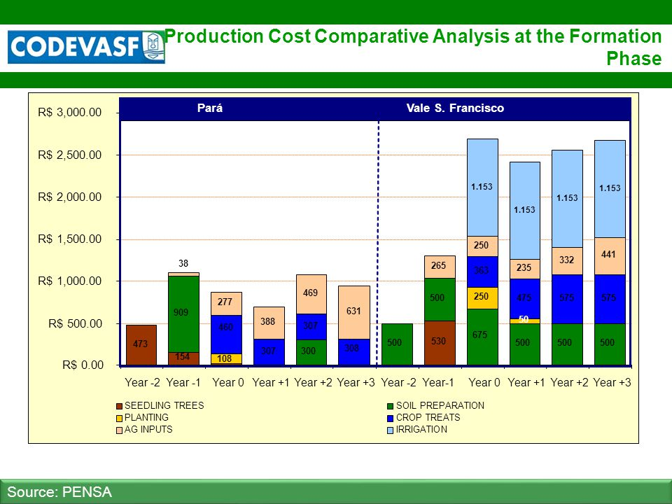 38 www.codevasf.gov.br Production Cost Comparative Analysis at the Formation Phase Source: PENSA 473 154 530 909 300 500 675 500 250 307 363 475575 27