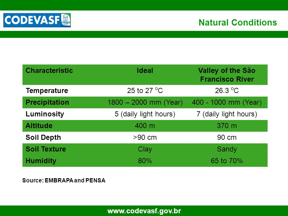 40 www.codevasf.gov.br Natural Conditions Source: EMBRAPA and PENSA CharacteristicIdealValley of the São Francisco River Temperature25 to 27 o C26.3 o