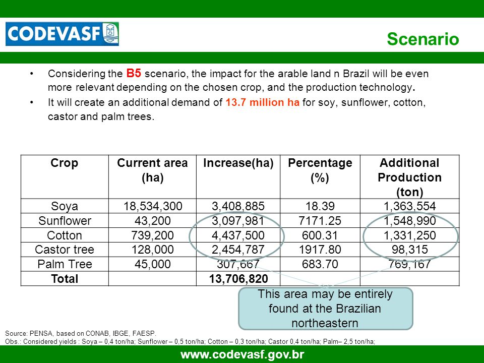 5 www.codevasf.gov.br Scenario Considering the B5 scenario, the impact for the arable land n Brazil will be even more relevant depending on the chosen