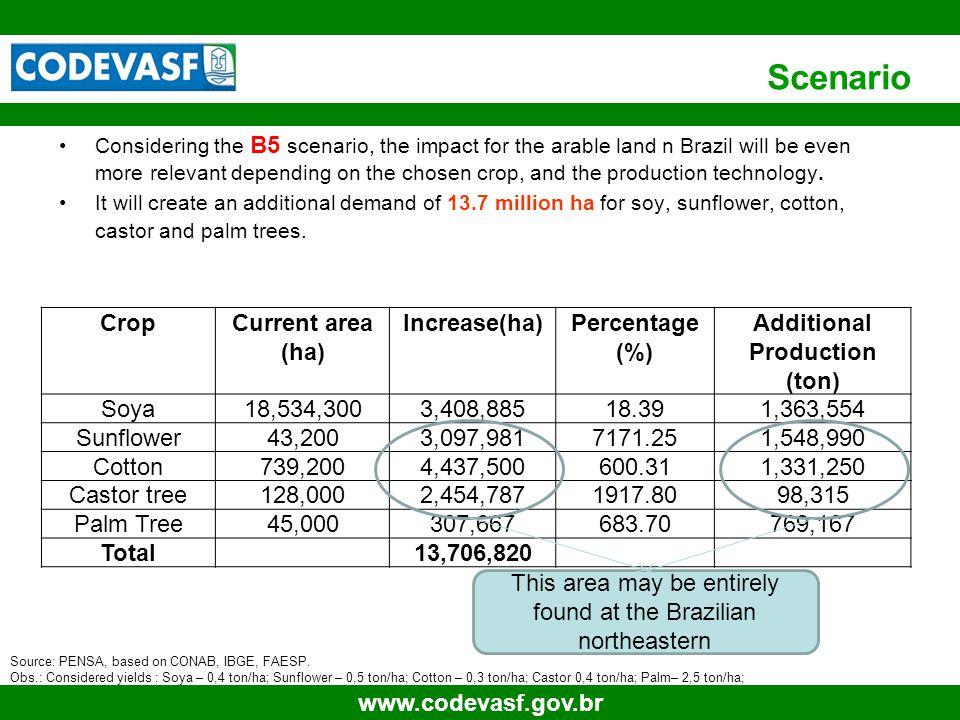 26 www.codevasf.gov.br Assumptions for Transportation Costs DestineDISTANCE (In Km)FREIGHT iR$/Ton Salvador51147 Fortaleza87864 Recife72165 Rio de Janeiro1,928160 São Paulo2,241186 PRODUCT Source of Revenue3 1 Palm; Palmiste; Cake 2 Biodiesel; Palm (50%); Palmiste; Cake 3 Biodiesel; (100%) Cake 4 Palm; Palmiste; Cake; Biodiesel (AGL)