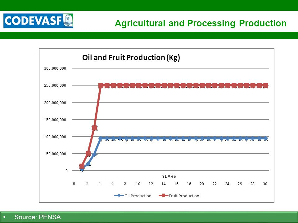 59 www.codevasf.gov.br Agricultural and Processing Production Source: PENSA 0 50,000,000 100,000,000 150,000,000 200,000,000 250,000,000 300,000,000 A
