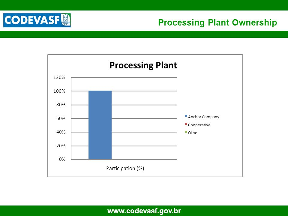 61 www.codevasf.gov.br Processing Plant Ownership 0% 20% 40% 60% 80% 100% 120% Participation (%) Processing Plant Anchor Company Cooperative Other