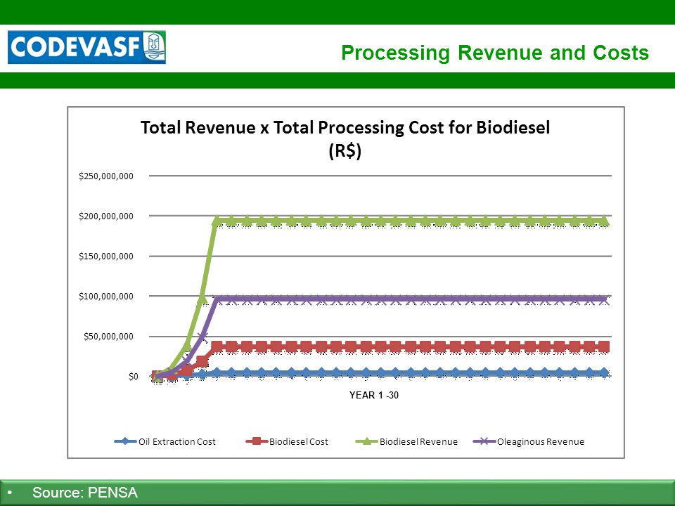64 www.codevasf.gov.br Processing Revenue and Costs Source: PENSA $0 $50,000,000 $100,000,000 $150,000,000 $200,000,000 $250,000,000 Total Revenue x T