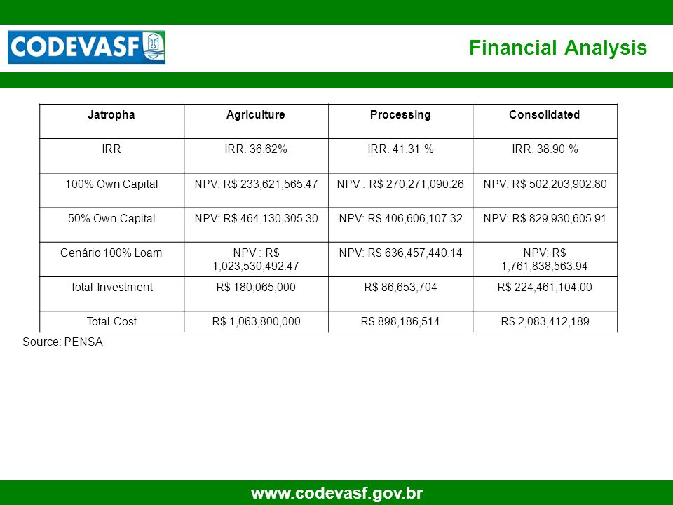 67 www.codevasf.gov.br Financial Analysis Source: PENSA JatrophaAgricultureProcessingConsolidated IRRIRR: 36.62%IRR: 41.31 %IRR: 38.90 % 100% Own Capi