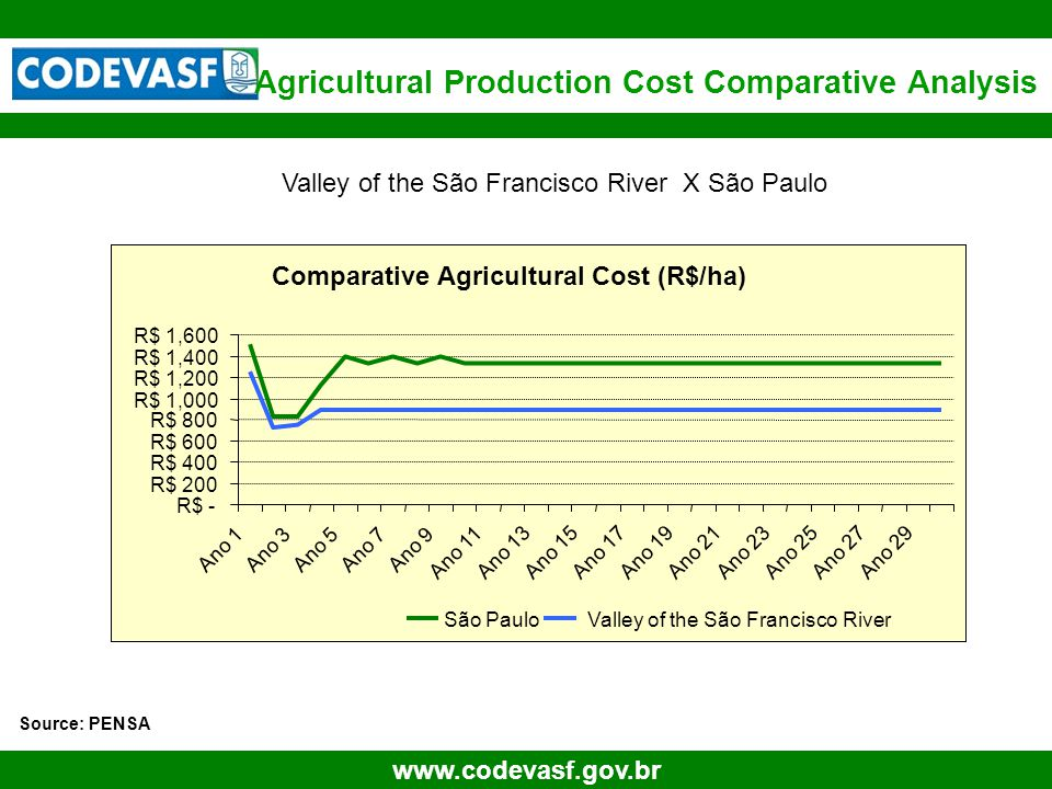 69 www.codevasf.gov.br Agricultural Production Cost Comparative Analysis Source: PENSA Valley of the São Francisco River X São Paulo Comparative Agric