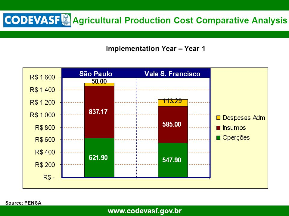 70 www.codevasf.gov.br Source: PENSA São Paulo Implementation Year – Year 1 Agricultural Production Cost Comparative Analysis