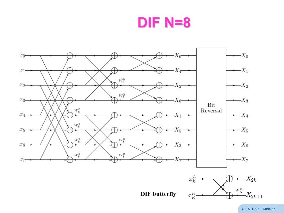 DIF N=8 DIF butterfly Y(J)S DSP Slide 57
