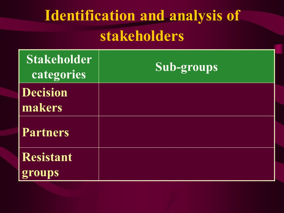 Key steps for strategy formulation 1.Identification and analysis of advocacy issues 2.Identification and analysis of stakeholders 3.Formulation of mea