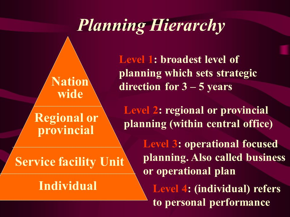 What is a Plan? Planning is decision making about future activities. Mission or purpose statement A strategic vision for future Operating philosophy K