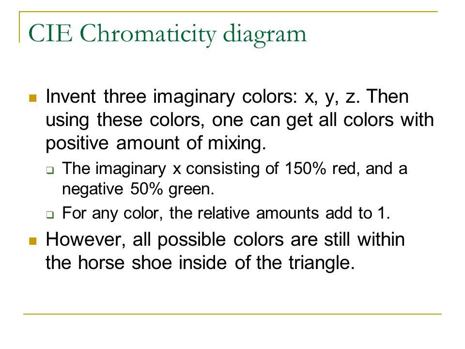 CIE Chromaticity diagram Invent three imaginary colors: x, y, z.