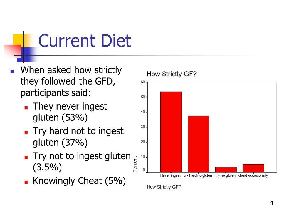 4 Current Diet When asked how strictly they followed the GFD, participants said: They never ingest gluten (53%) Try hard not to ingest gluten (37%) Try not to ingest gluten (3.5%) Knowingly Cheat (5%)