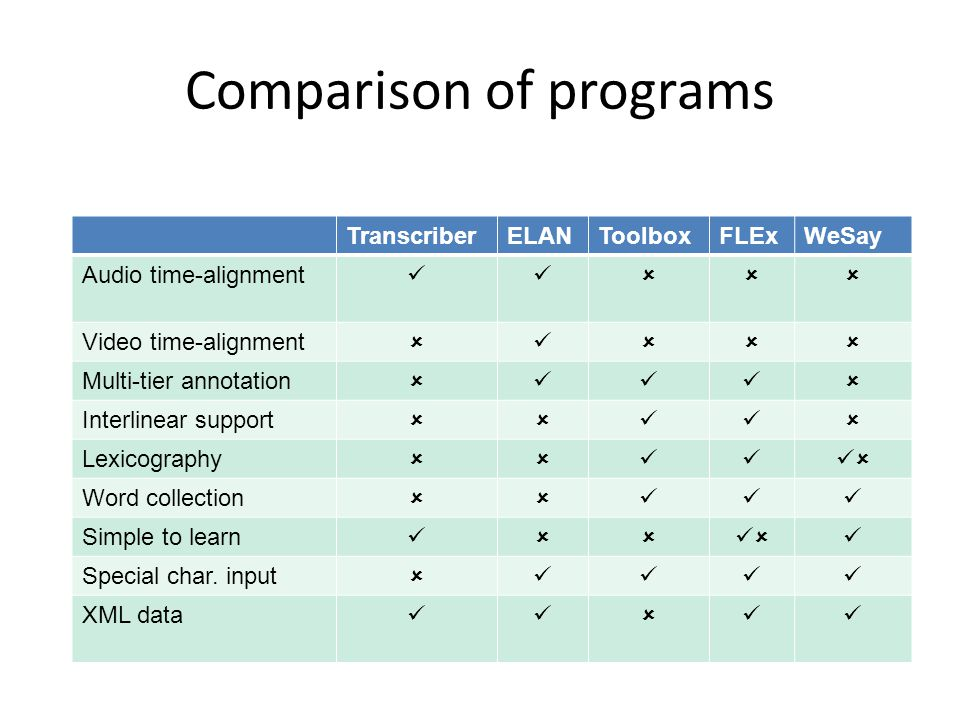 Comparison of programs TranscriberELANToolboxFLExWeSay Audio time-alignment  Video time-alignment  Multi-tier annotation  Interlinear support  Lexicography  Word collection  Simple to learn  Special char.