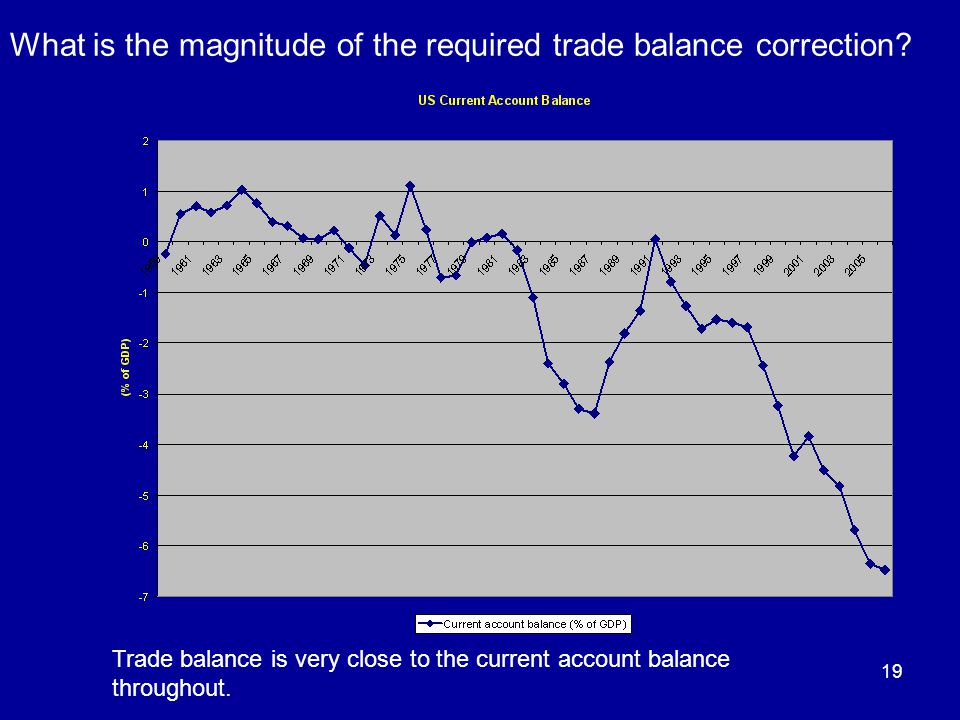 19 Trade balance is very close to the current account balance throughout.