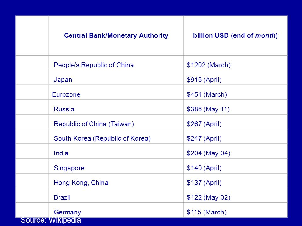 9 Rank Central Bank/Monetary Authoritybillion USD (end of month) 1 People's Republic of China$1202 (March) 2 Japan$916 (April) - Eurozone$451 (March)