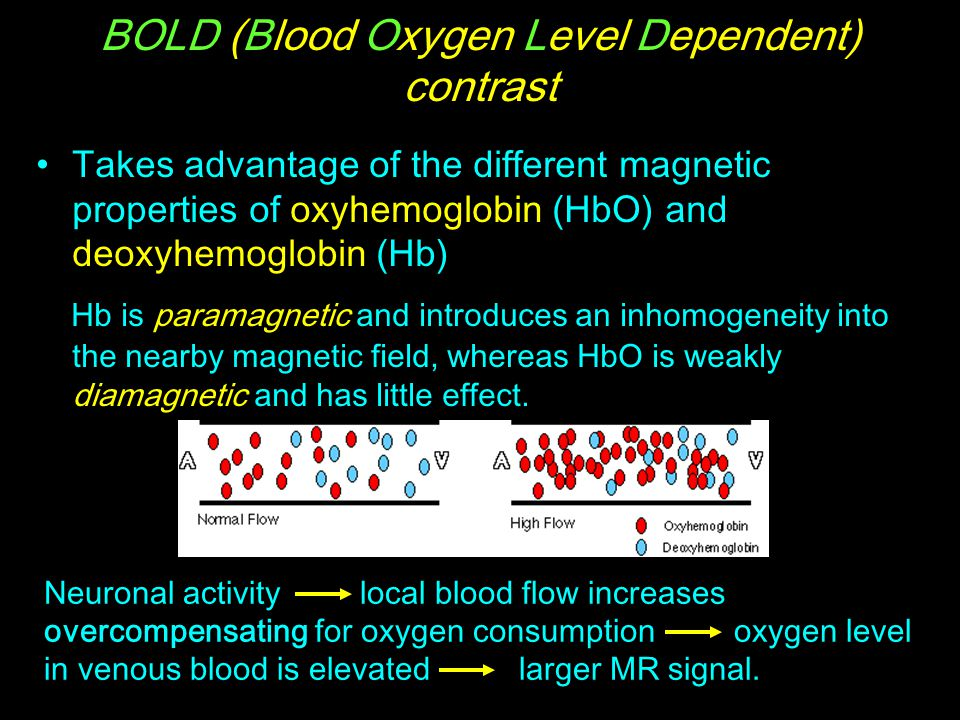 BOLD (Blood Oxygen Level Dependent) contrast Takes advantage of the different magnetic properties of oxyhemoglobin (HbO) and deoxyhemoglobin (Hb) Hb i