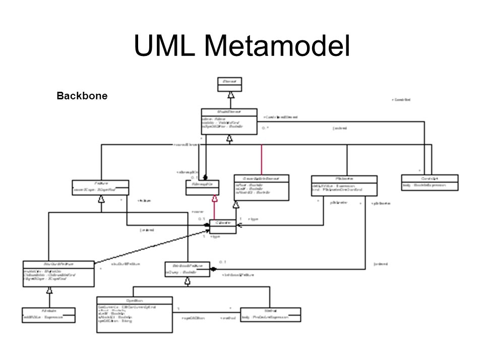UML Metamodel Backbone