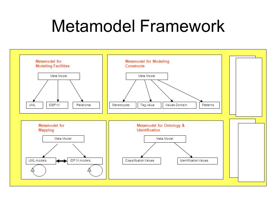 Metamodel Framework Meta Model UMLIDEF1X Relational Metamodel for Modeling Facilities Meta Model StereotypesTag value Metamodel for Modeling Constructs Patterns Metamodel for Mapping Metamodel for Ontology & Identification Values Domain Meta Model UML modelsIDF1X models Meta Model Classification ValuesIdentification Values