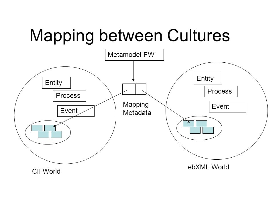 Mapping between Cultures Entity Process Event Entity Process Event Metamodel FW ebXML World CII World Mapping Metadata