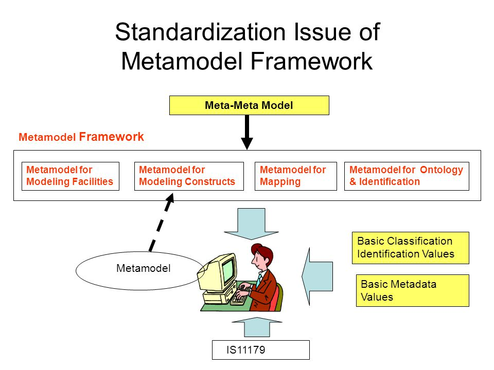 Standardization Issue of Metamodel Framework Metamodel for Modeling Facilities Metamodel for Modeling Constructs Metamodel for Mapping Metamodel for Ontology & Identification Metamodel Framework Meta-Meta Model Basic Classification Identification Values Basic Metadata Values Metamodel IS11179