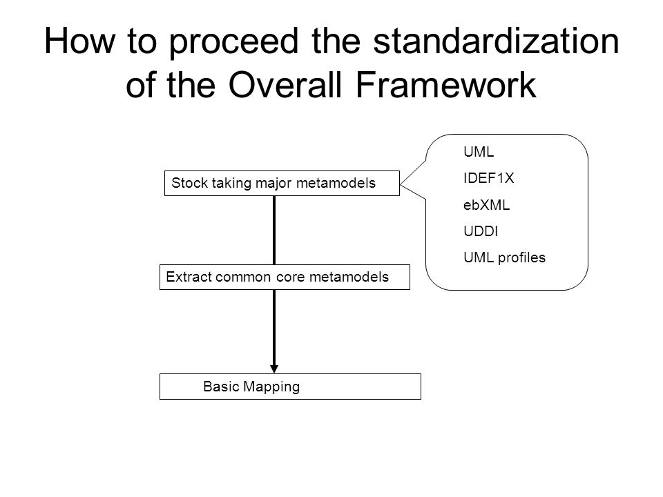 How to proceed the standardization of the Overall Framework Stock taking major metamodels Extract common core metamodels Basic Mapping UML IDEF1X ebXML UDDI UML profiles
