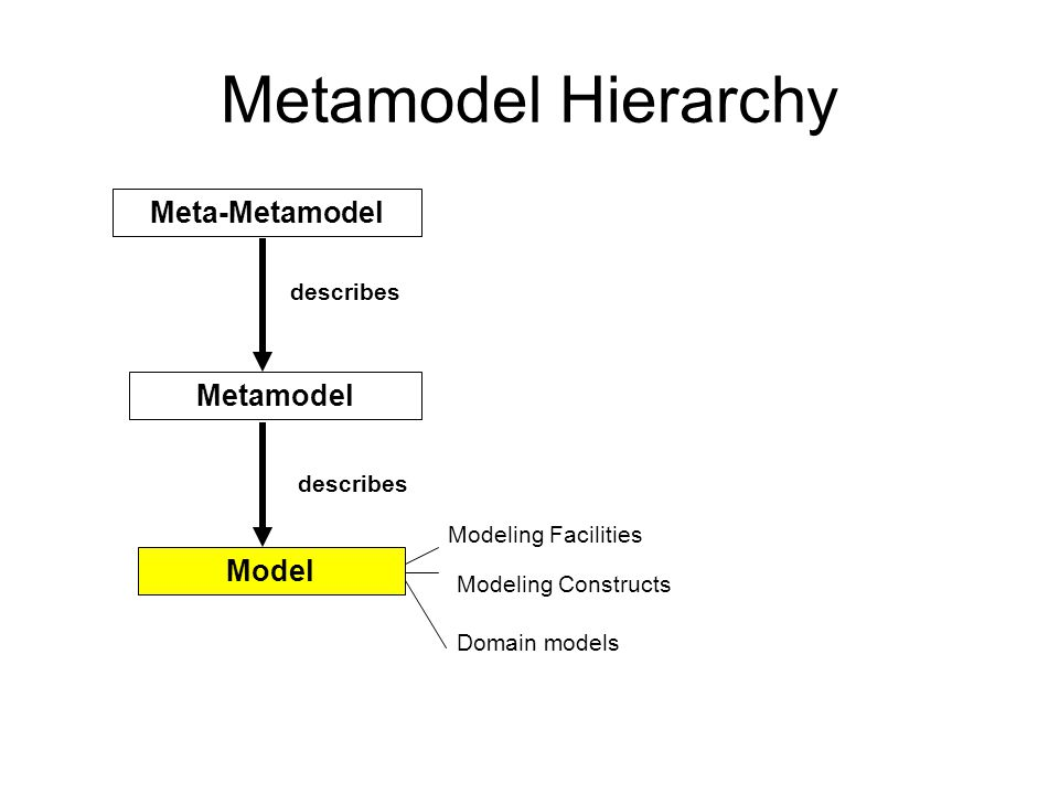 Metamodel Hierarchy Model Metamodel Meta-Metamodel describes Modeling Facilities Domain models Modeling Constructs